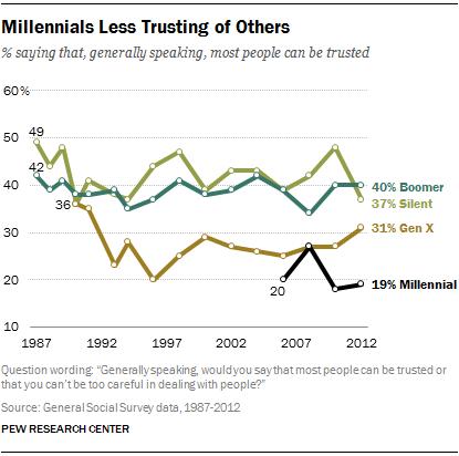 pew-millennial-trust
