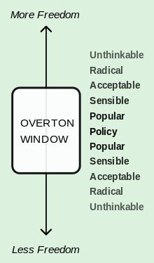 Overton_Window_diagram.svg